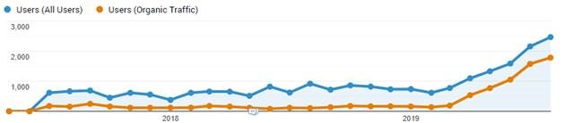technical seo leads to 1084% uplift in organic traffic for client